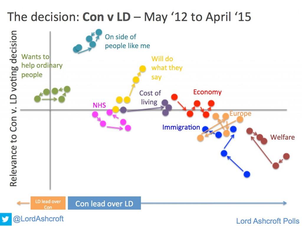 Con-LD quadrant